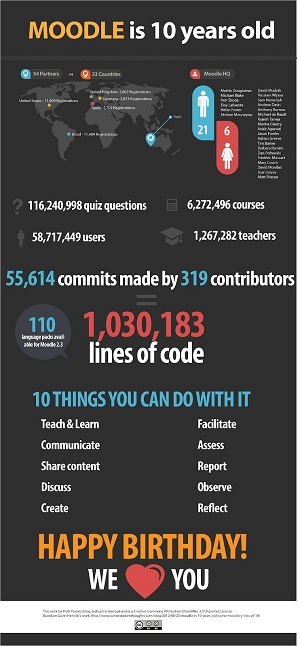 Moodle is 10 - Some Stats